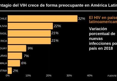 El contagio del VIH crece de forma preocupante en América Latina